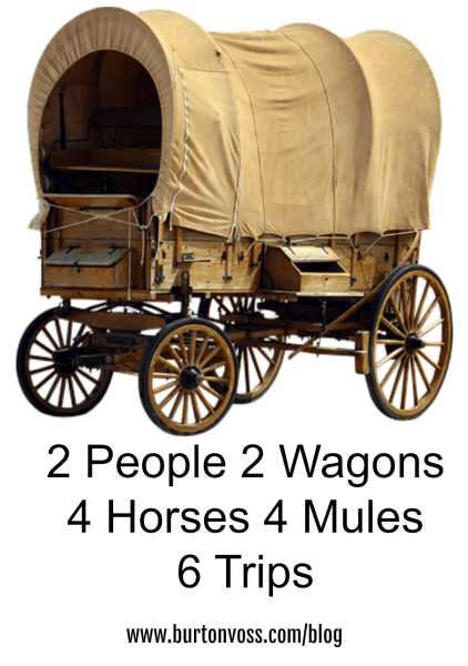 Covered Wagon Trips